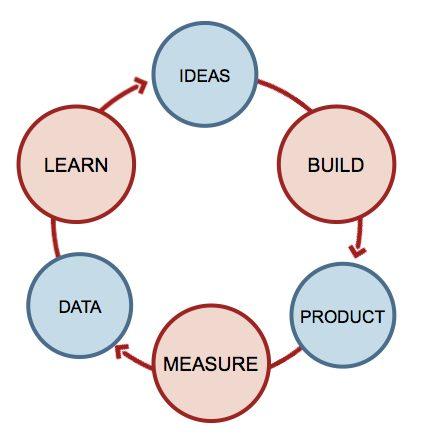 startup-feedback-loop1