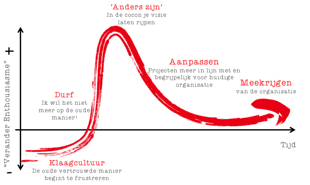flow of a developing maverick terms