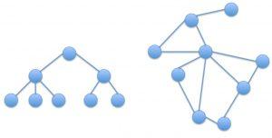 Hierarchie netwerk